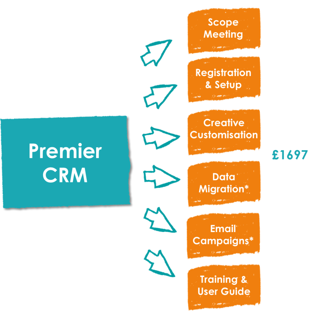 Premier CRM