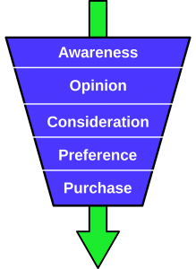 sales funnel, funnel, pipeline, business, growth, conversion rate